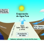 Las rocas volcánicas de alrededor del Salar de Uyuni, lo han enriquecido de Litio, Potasio,Boro…